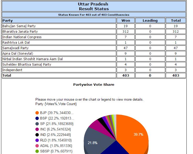 UP,UK में मोदी की सूनामी,पंजाब अमरिंदर के हवाले,राज्यवार ब्योरा देखें यहां