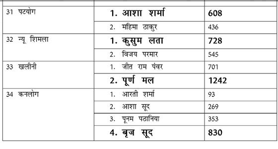 धूमल–नडडा की जंग,शिमला MC कब्जाने को निर्दलीय के सहारे BJP,34 में से17 सीटें,यहां जाने सारा लेखा -जोखा