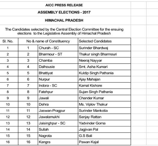कांग्रेस की लिस्ट से वीरभद्र के पुत्र का नाम गायब,खुद अर्की को सरके, BJP की तरह महिला प्रेम से परहेज