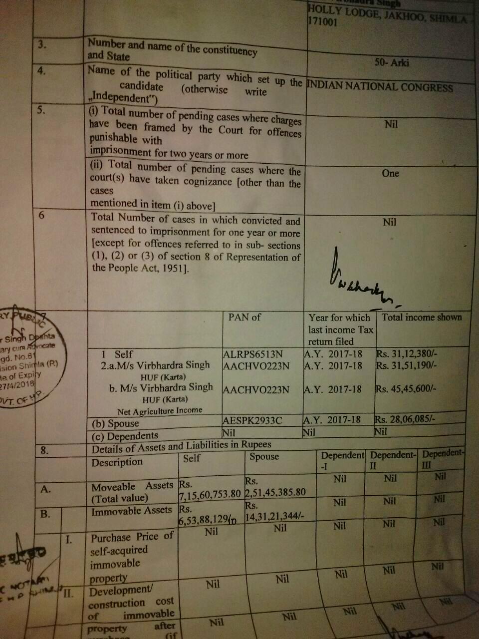 CM वीरभद्र ने  भरा नामांकन, क्रप्शन का एक मामला,करोड़ों की चल-अचल संपति , यहां देखे पूरा ब्योरा