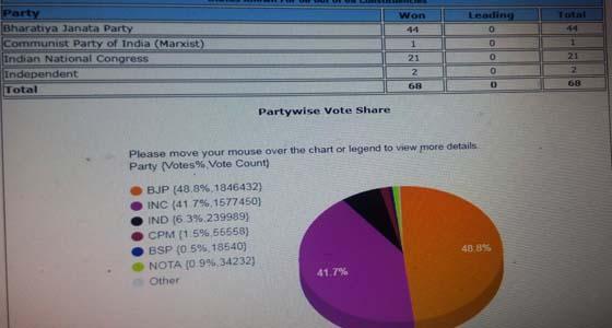 धूमल ,वीरभद्र दोनों सता से बाहर, भाजपा का 44 ,कांग्रेस को 21 , एक वामपंथी भी पहुंचा विधानसभा